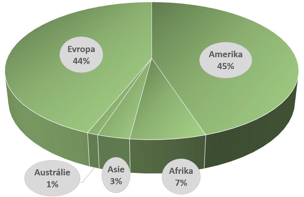 MS graf kontinenty1