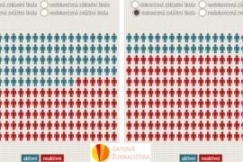 Romové - aktivní a neaktivní podle vzdělání